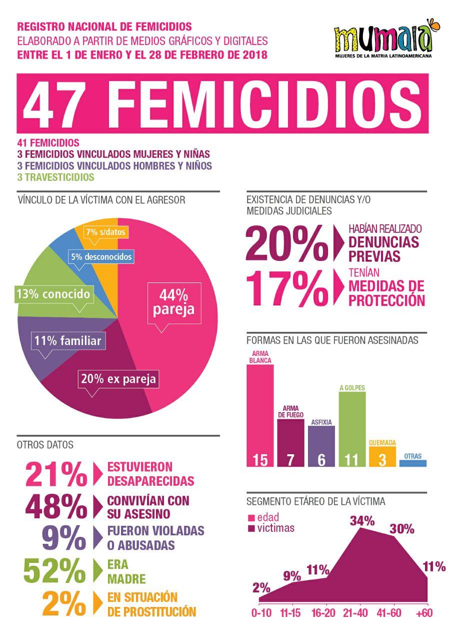 Suman 47 femicidios en los primeros dos meses del año