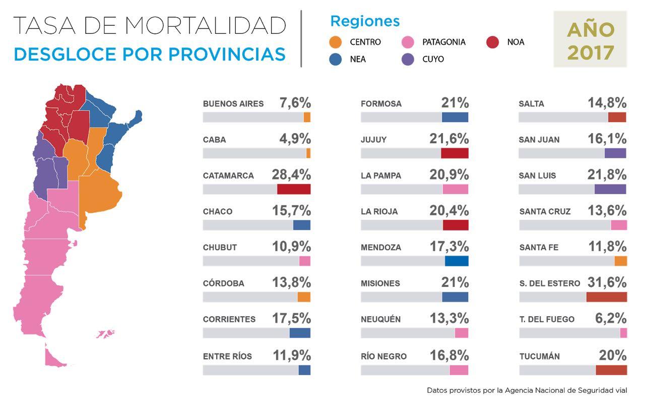 Siniestros viales en Argentina,  las rutas se cobran el 41% de las muertes