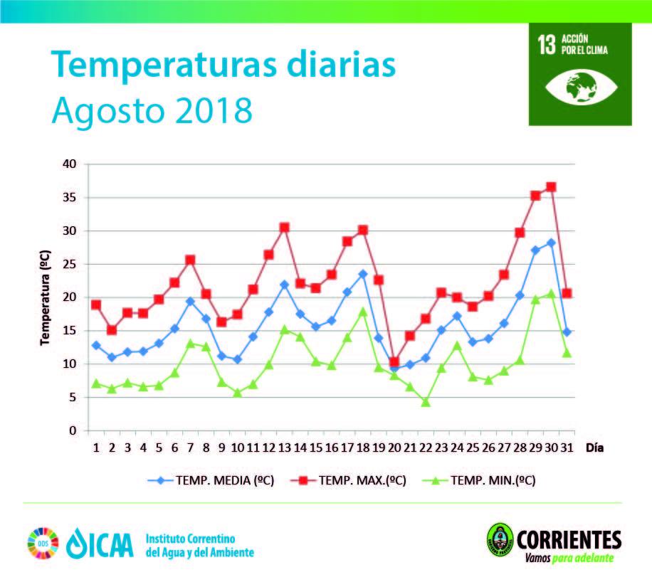 Datos meteorológicos del mes agosto 2018