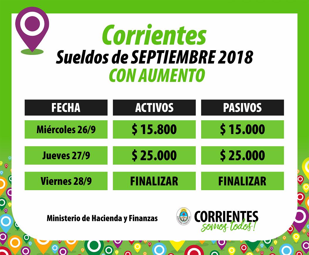 Provincia paga Septiembre con aumentos y  la inversión salarial llega a $2.325 millones