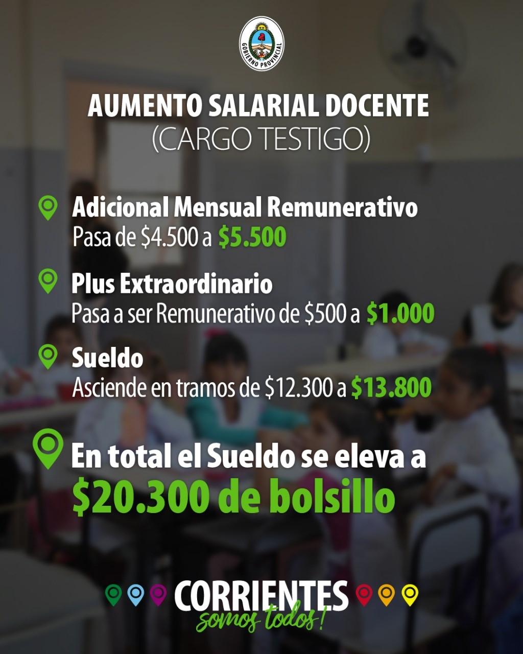El Gobierno Provincial ratifica que el sueldo Inicial sin antigüedad y salario familiar es de $20.300