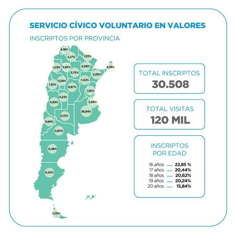 Servicio Cívico Voluntario en Valores, esta semana finaliza el periodo de inscripción