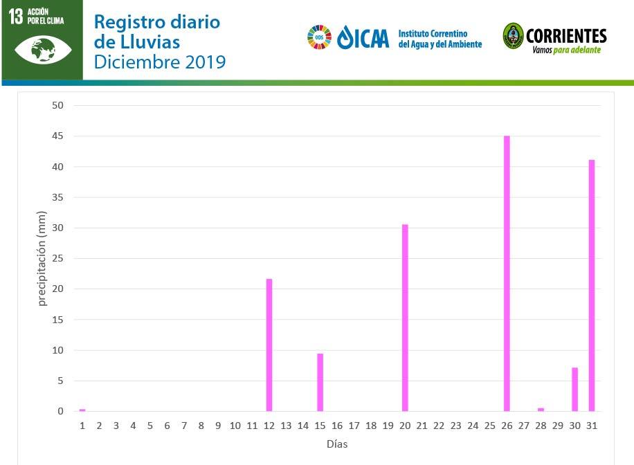 Resumen de datos de la Estación Meteorológica ICAA
