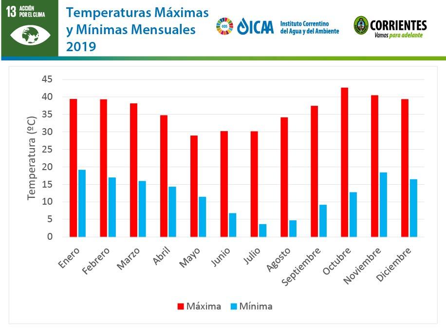 En Corrientes llovió más de 2000 milímetros en 2019