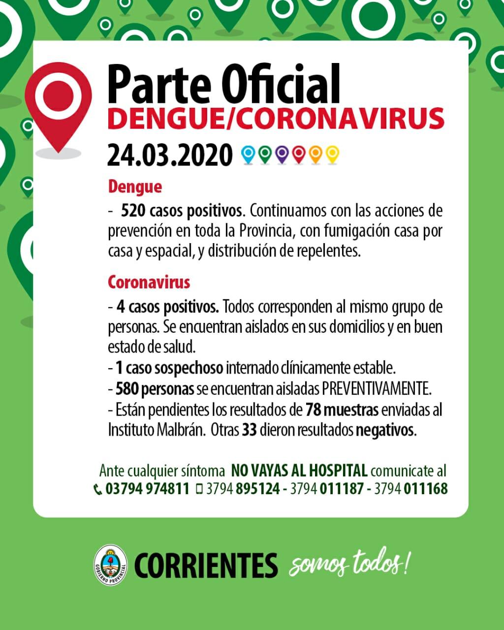 Se conoció el cuarto caso positivo de Coronavirus en Corrientes