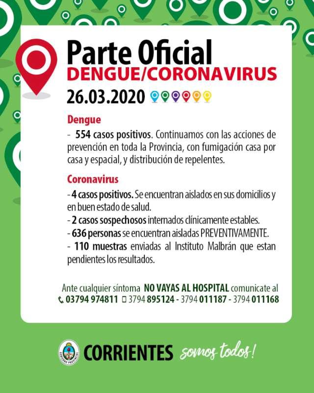 El Coronavirus no avanza en la población correntina