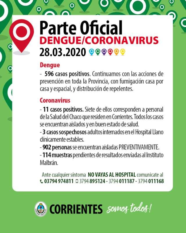 Once casos positivos de Corona Virus siete trabajan en la Salud del Chaco