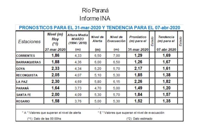 Río Paraná seguirá con altura debajo de su nivel normal