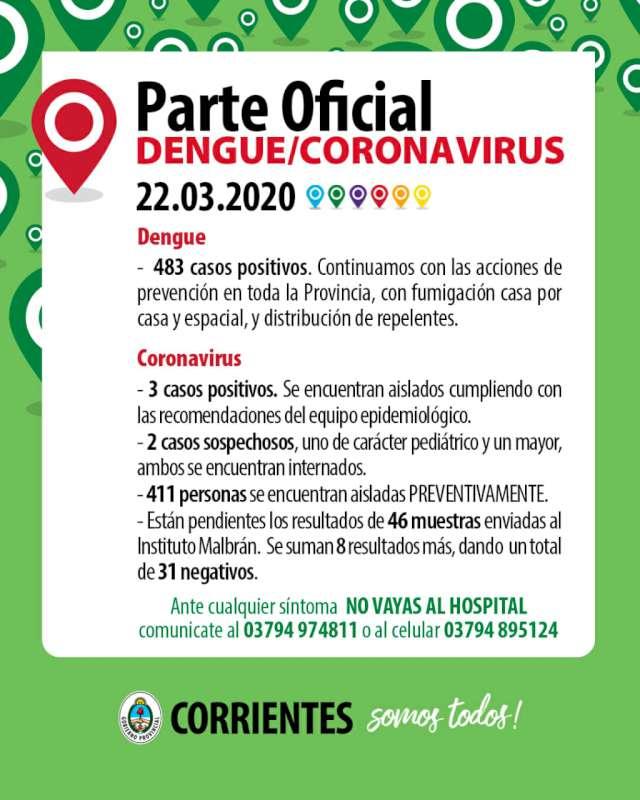 El Gobierno de Corrientes informó ee la situación epidemiológica