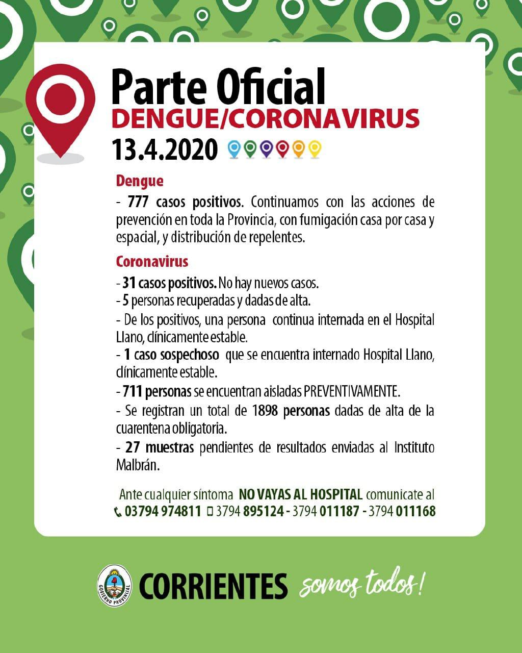 No hubo nuevos casos positivos de Coronavirus se recuperaron cinco de esa condición y quedan 26