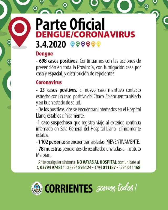 Hay un caso positivo de Coronavirus con lo que se acumulan 23 en Corrientes