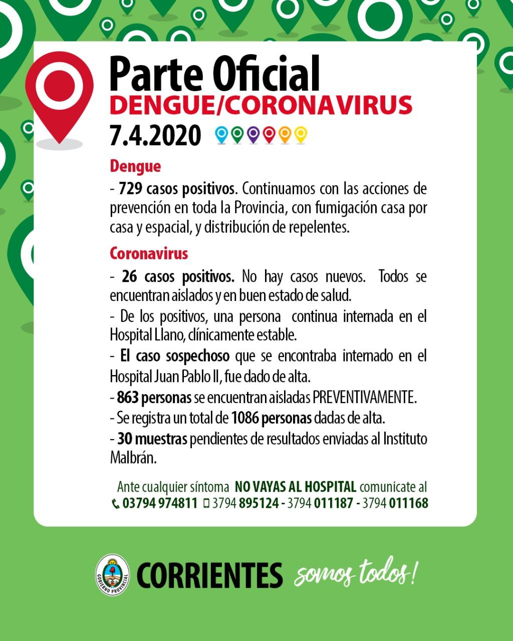 No hubo nuevo contagio de Coronavirus a la fechas se acumulan 26 casos positivos
