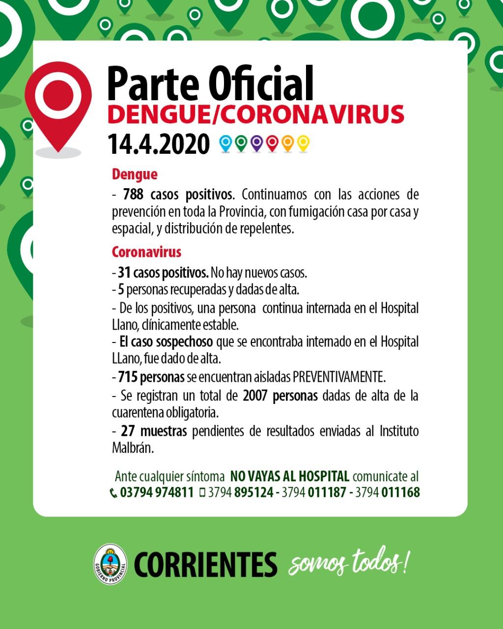 Nuevamente no se registró ningún Caso positivo de Coronavirus en Corrientes