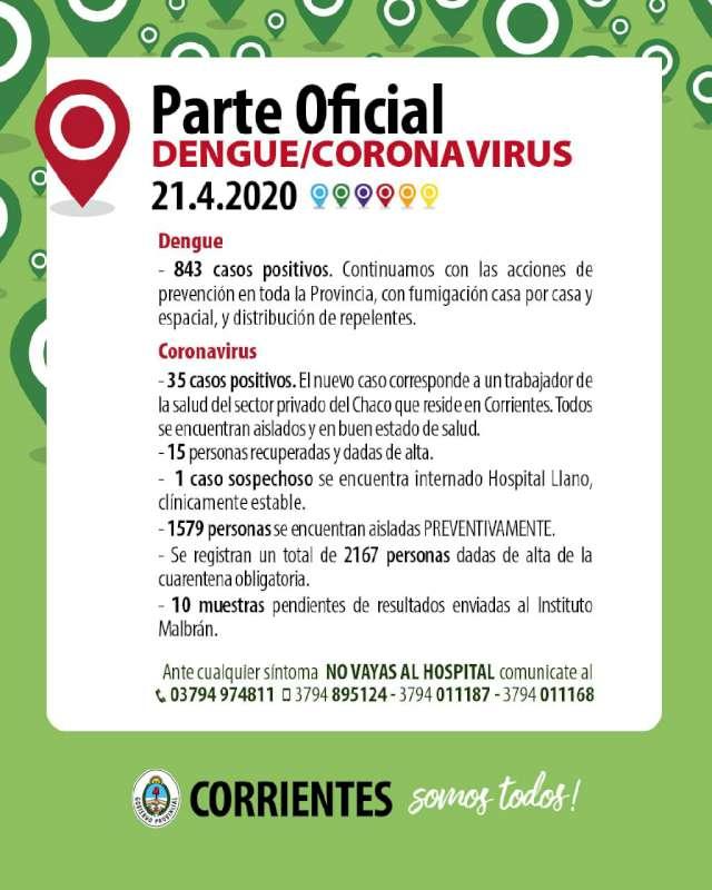 Un caso positivo nuevo de Coronavirus-COVID-19 en Corrientes es un trabajador de la salud del Chaco.