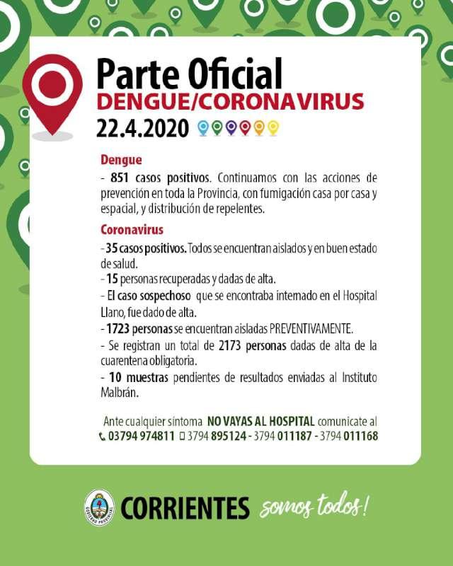 No hubo casos nuevos de Coronavirus en Corrientes y se han recuperado 15 personas