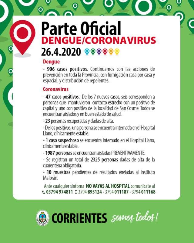 Siete casos nuevos de Coronavirus-COVID-19 en Corrientes seis en Capital uno en San Cosme