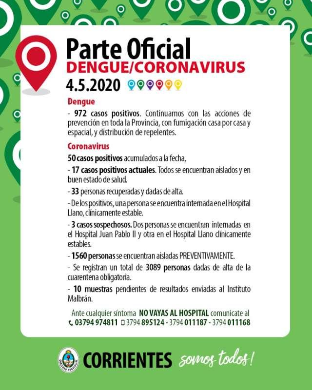 Otra jornada sin casos positivos de Coronavirus-COVID-19 en Corrientes