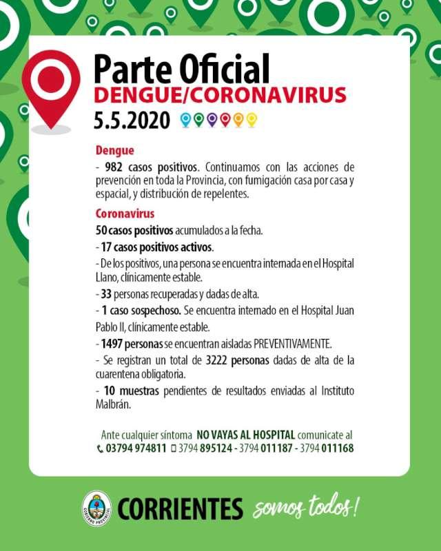 Por cuarto día consecutivo no hubo casos  positivos de Coronavirus en Corrientes