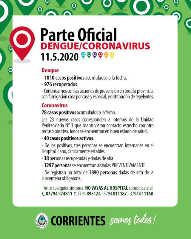 Hay 23 casos nuevos de Coronavirus positivos Se trata de internos de la Unidad Penal Uno