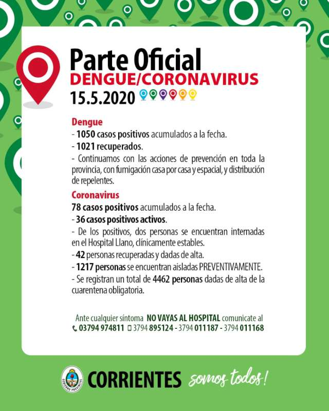 Nuevamente no hubo casos positivos de Coronavirus-COVID-19 en Corrientes