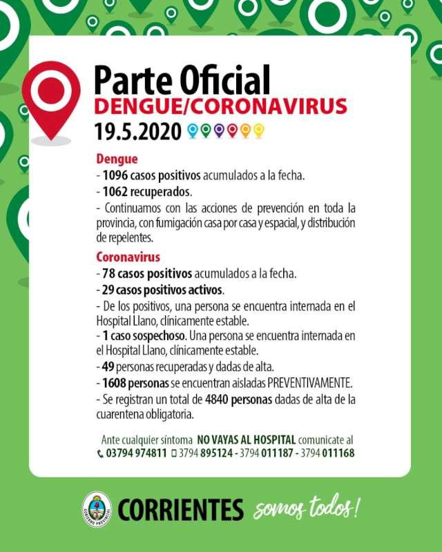 Corrientes se mantiene sin nuevos contagios de Coronavirus-COVID-19