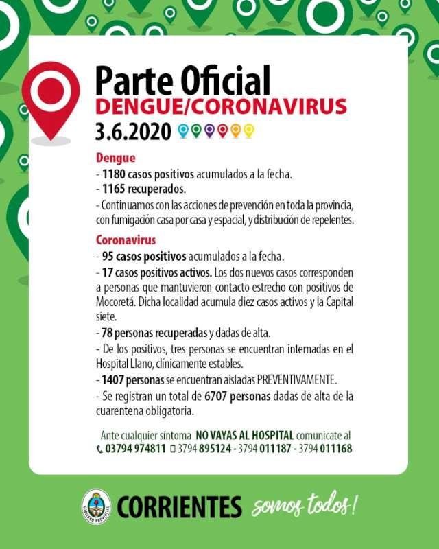 Dos nuevos positivos de Coronavirus-COVID-19 en Mocoretá, la Provincia acumula 95 casos