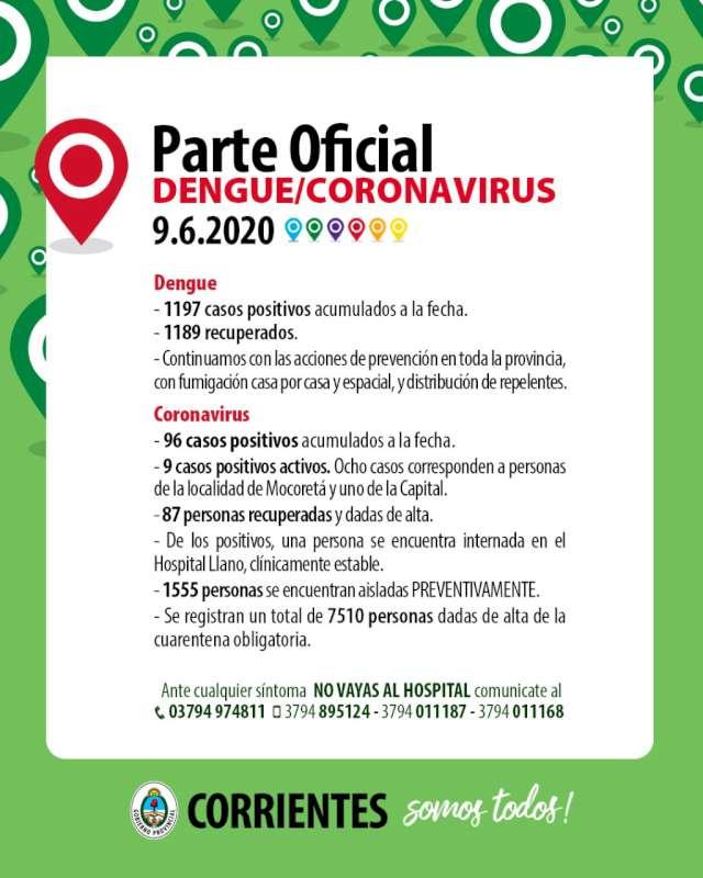 Corrientes no registró nuevos casos positivos de Coronavirus