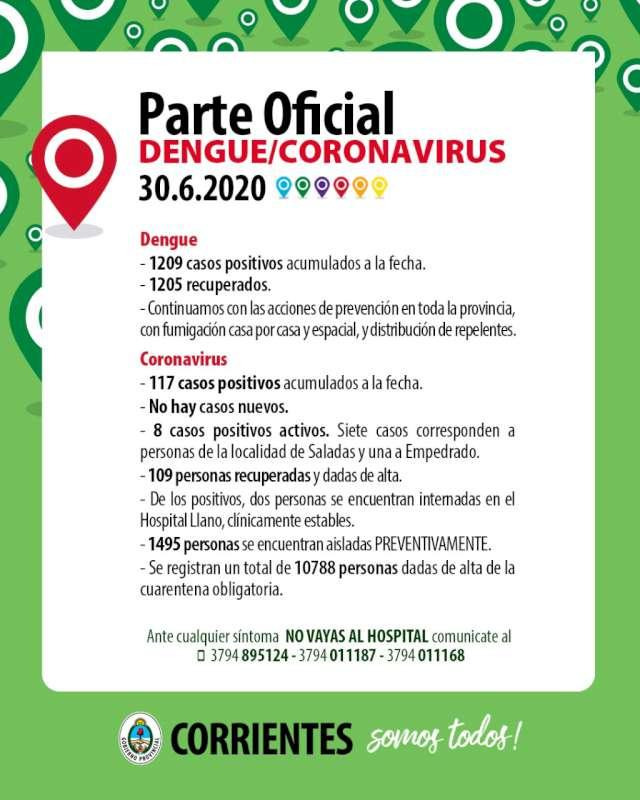 Sin casos nuevos casos de Coronavirus en Corrientes