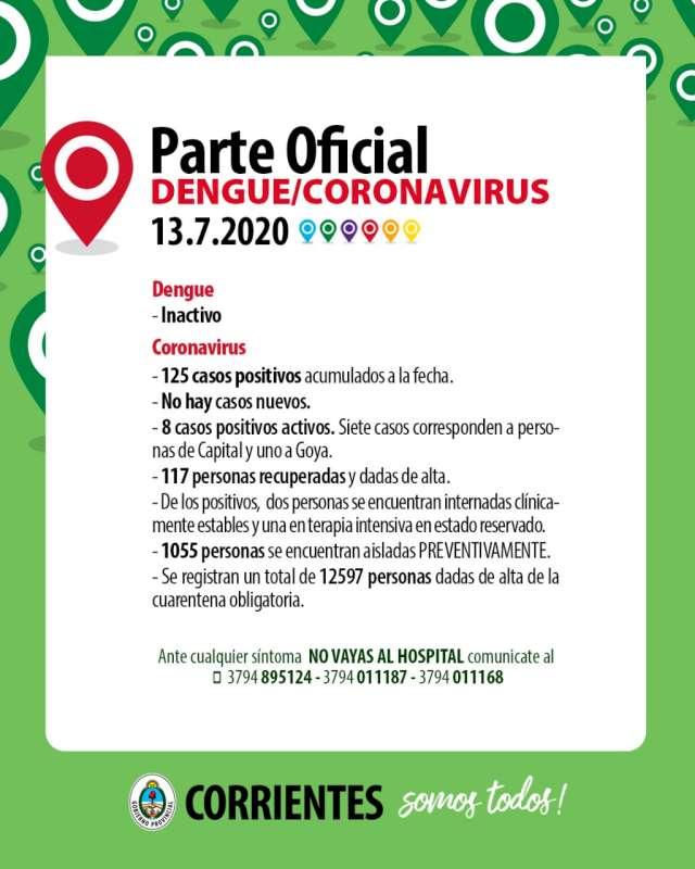 Otra jornada sin contagios de Coronavirus en Corrientes
