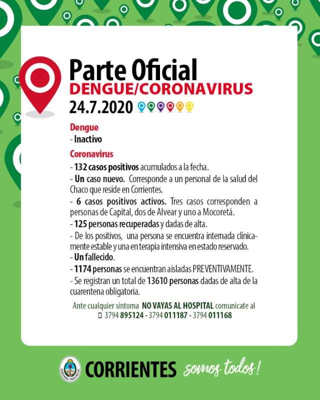 Un caso positivo nuevo de Coronavirus se trata de un trabajador de la salud del Chaco