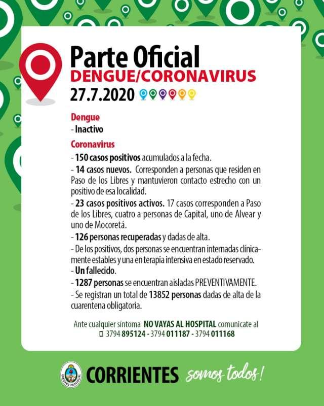Catorce nuevos contagios de Coronavirus en la localidad de Paso de los Libres