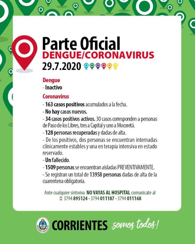 Coronavirus: tras los casos informados ayer de Paso de los Libres no hubo nuevos contagios