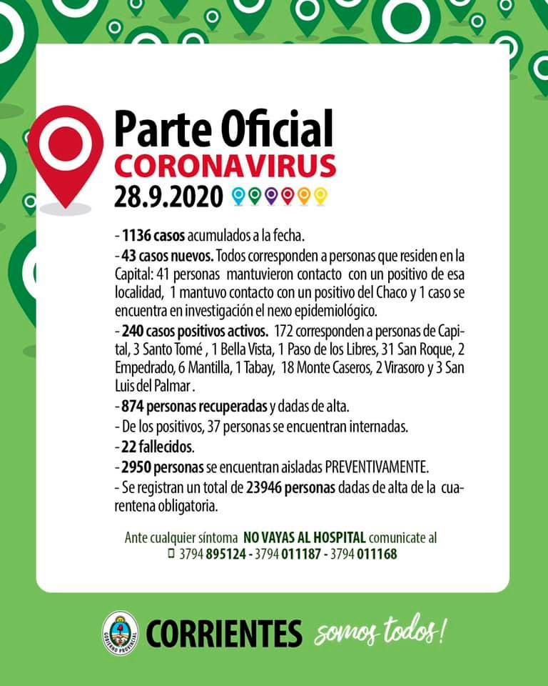 Cuarenta y tres contagios de Coronavirus, todos en Capital