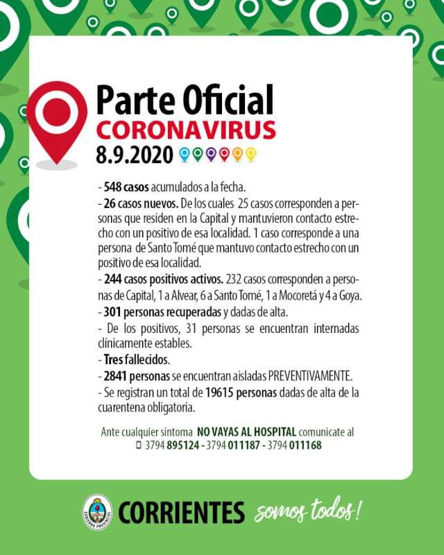 Nuevamente se registraron 26 contagios de Coronavirus-Covid-19 en Corrientes