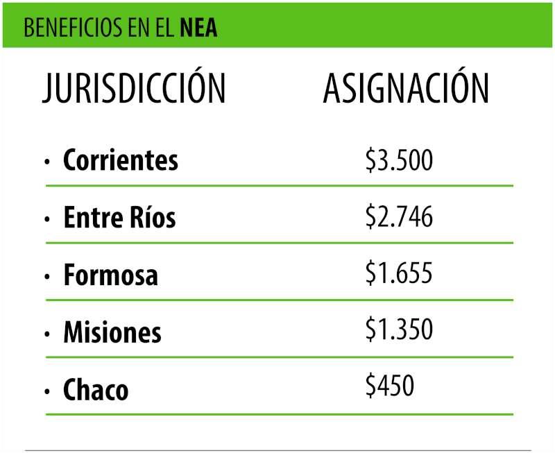 A nivel país, Corrientes es la jurisdicción que mejor paga la Asignación Familiar por Hijo