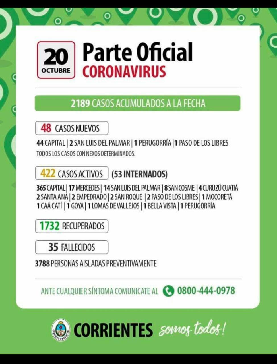 48 nuevos contagios de Coronavirus en las últimas 24 horas en Corrientes
