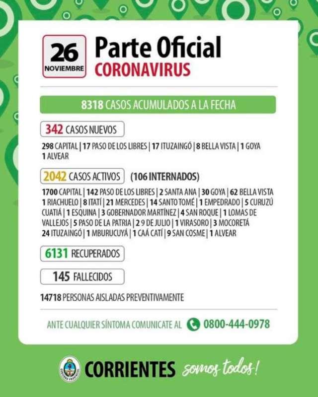 Corrientes registró 342 nuevos casos de Coronavirus