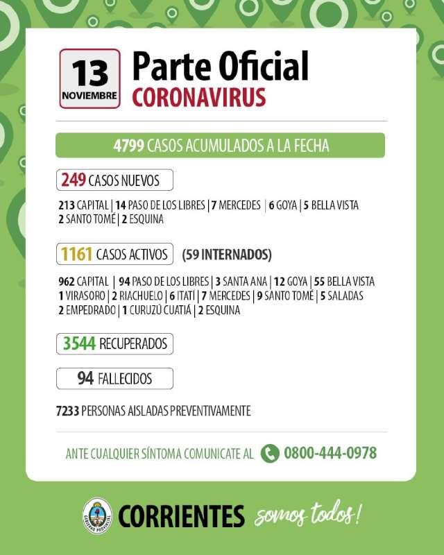 Corrientes registró 249 casos de Coronavirus en las últimas 24 horas