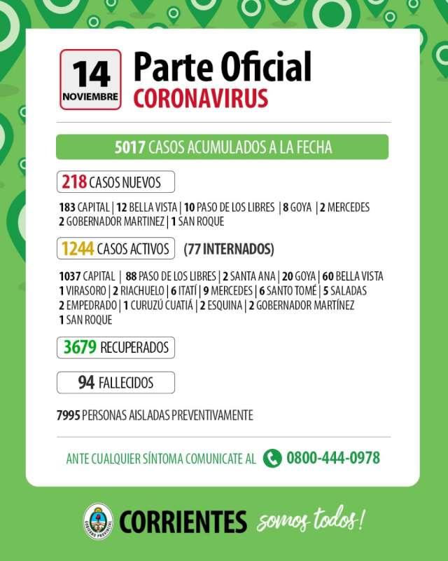 Coronavirus. 218 contagios nuevos en Corrientes, 183 de ellos en Capital