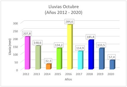 ICAA dio a conocer el informe meteorológico registrado durante octubre