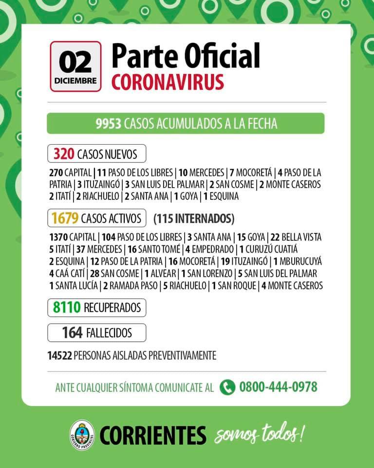 Corrientes registró 320 nuevos casos de Coronavirus