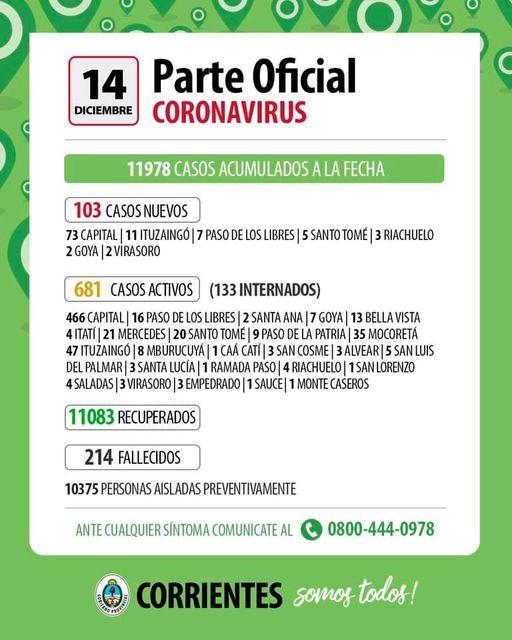 103 nuevos casos de Coronavirus en Corrientes