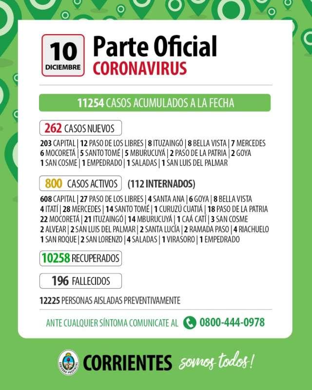 Coronavirus. 262 casos nuevos en Corrientes