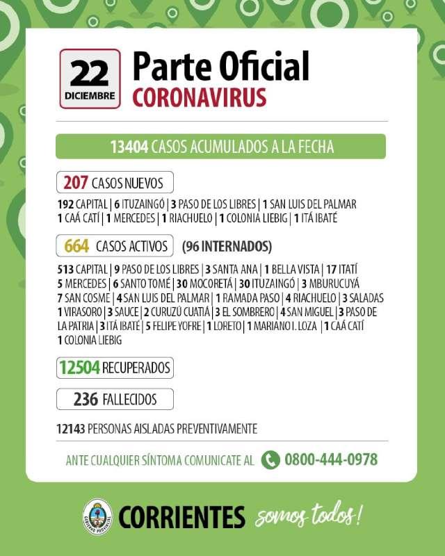 En las últimas 24 horas se produjeron 207 contagios en Corrientes