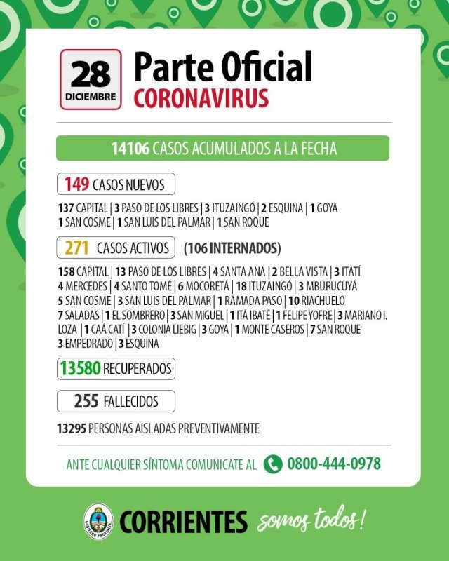Coronavirus: 149 casos nuevos en Corrientes