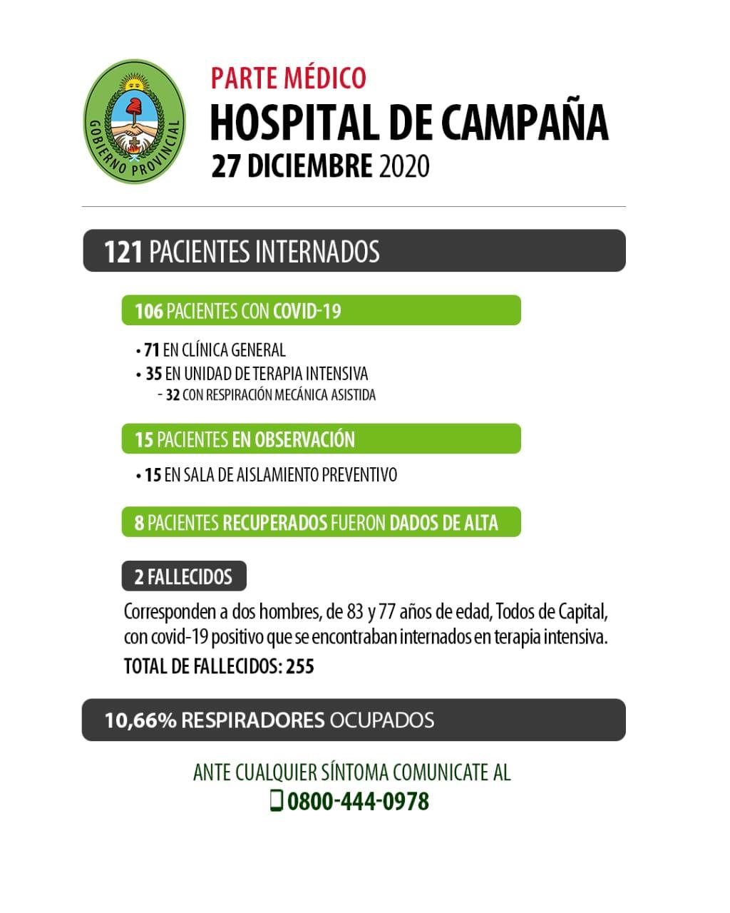 Se recuperaron 8 pacientes en el Hospital de Campaña y fallecieron 2 personas con Covid-19