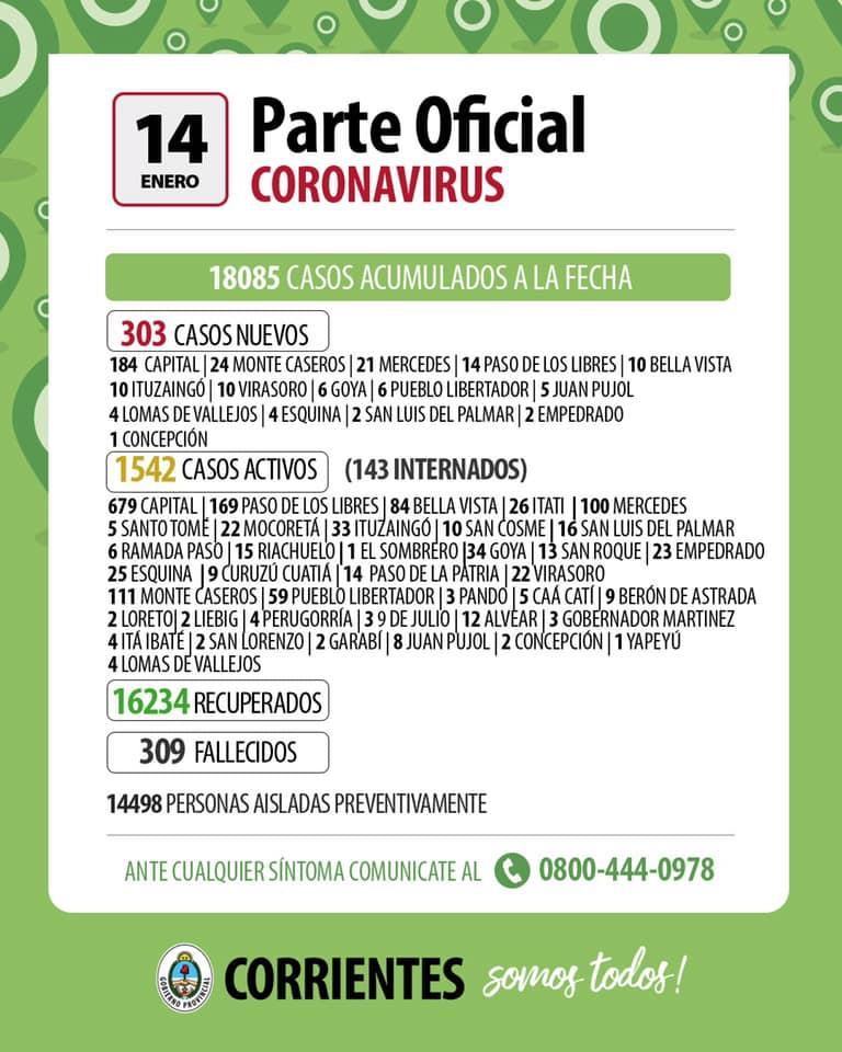 Coronavirus. 303 casos positivos nuevos en Corrientes