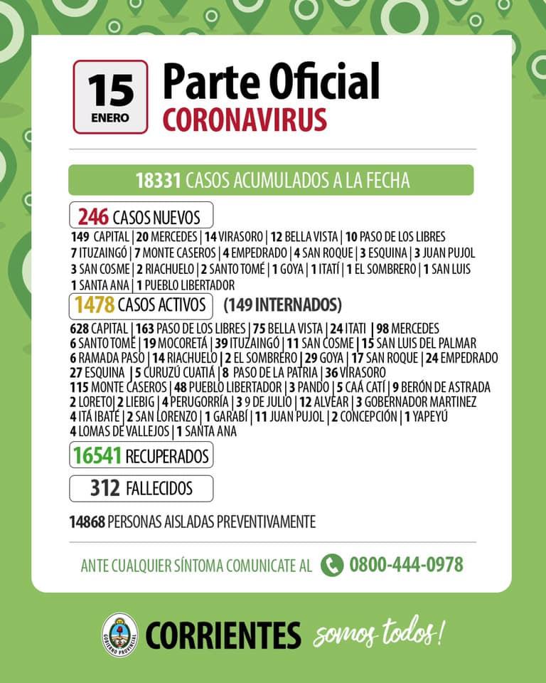 En Corrientes se produjeron 246 nuevos casos de Coronavirus