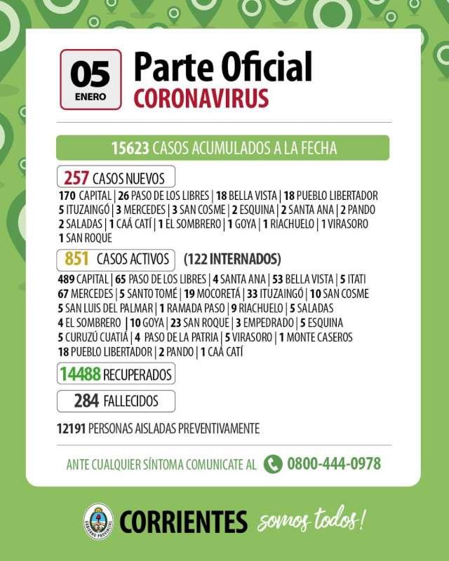Corrientes registró 257 nuevos casos de Coronavirus
