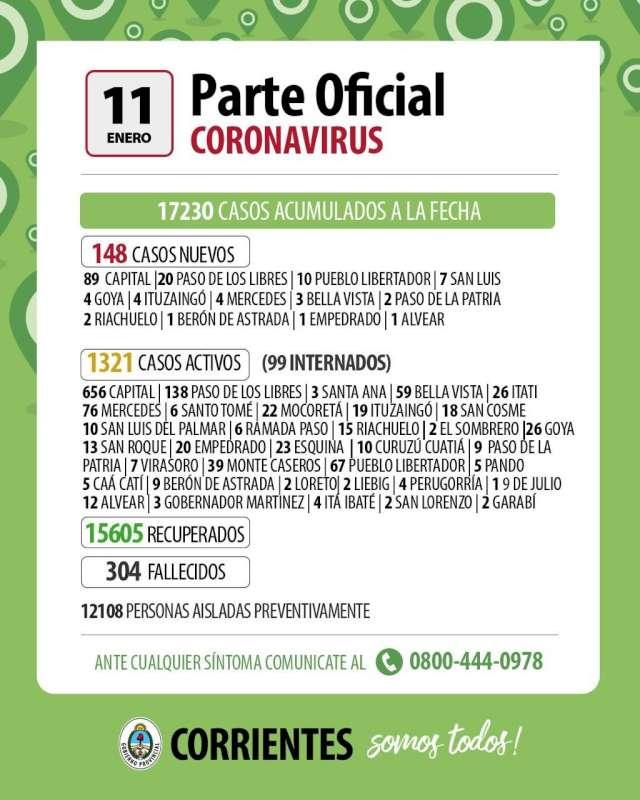 Corrientes registró 148 casos nuevos de Coronavirus